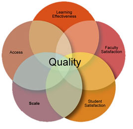 Five Pillars of Quality. Source: sloan-c.org