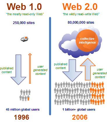 Web 1.0 vs. Web 2.0. Basic difference
